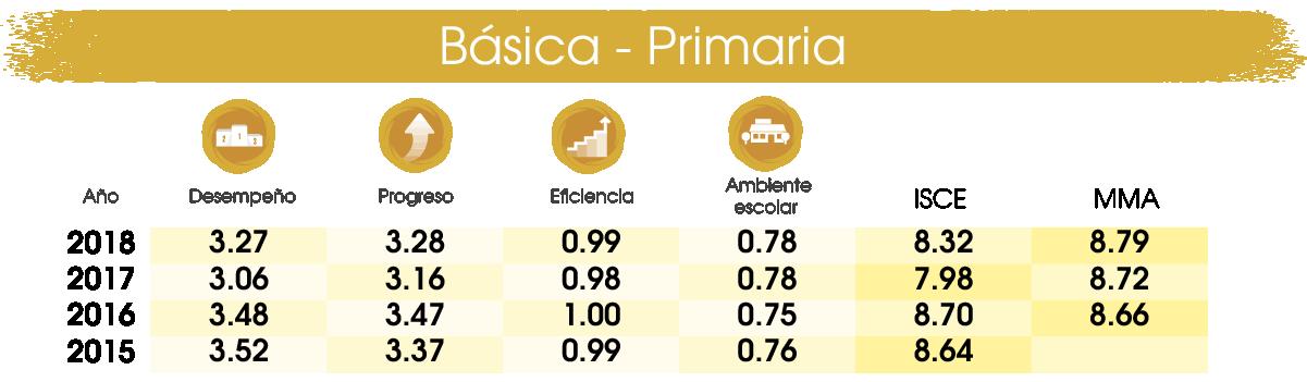 isce_primaria